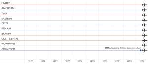 Merger Chart